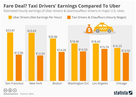 taxis v uber substitutes or complements the economist chart fare deal taxi drivers earnings compared to uber