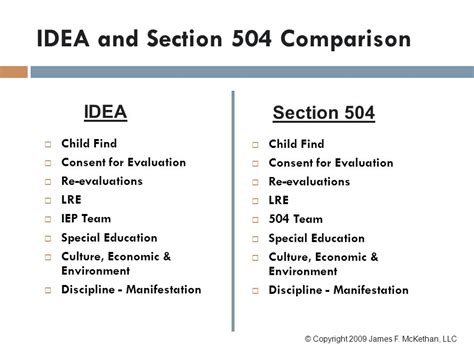 Section 504 Requirements by Section Rehabilitation Act Americans With Disabilities Act