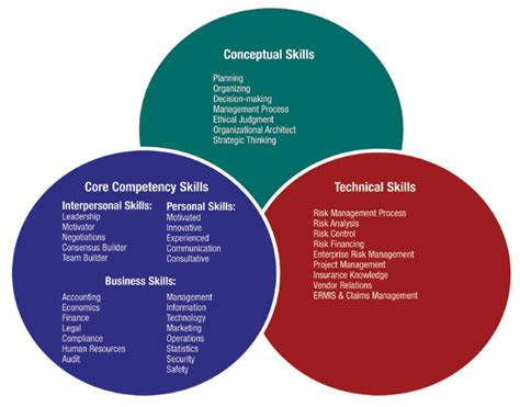 Resume Sample Key Competencies by Rims Education Risk Manager Core Competency Model