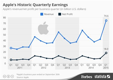 apple yearly revenue chart apple s historic quarterly earnings statista