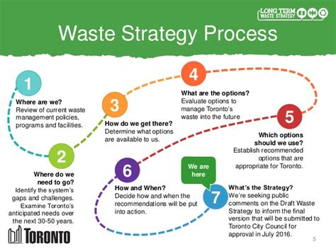how long is the term for house of representatives city of toronto long term waste management strategy