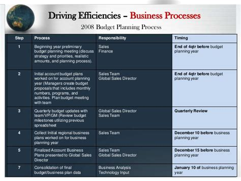 business development activity report template exle global sciences commercial strategy plan