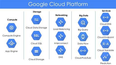 google images cloud understanding cloud with google cloud platform