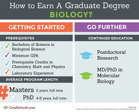 Mba And Biology Degree areas of study graduate degree and certificate programs