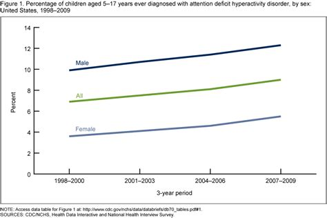 Research Paper On Misdiagnosis Of Adhd by Adhd Diagnosis Is Increasing