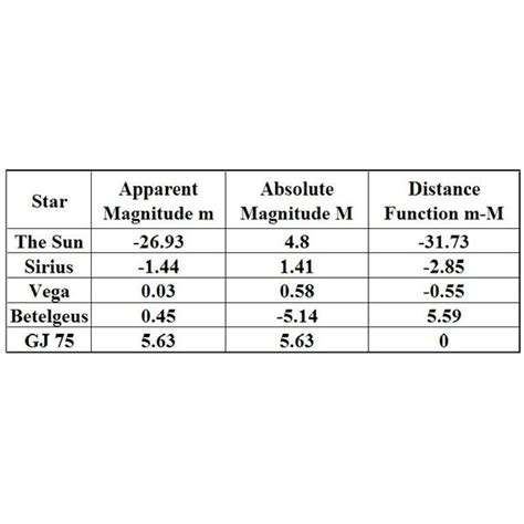absolute magnitude of sun definition of star magnitude and how it works measure of