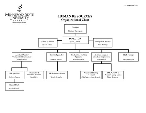6 Best Images Of Human Resources Organizational Chart Human Resources Organization Chart Human Resource Organizational Chart Template