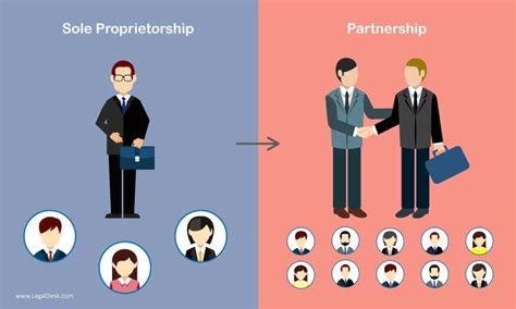 How To Design A Desk by Procedure For Conversion Of Proprietorship Into A Partnership