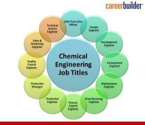 design engineer jobs wolverhton what jobs do chemical engineers do quora