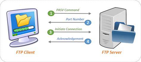 best windows ftp server ftp client server files transfer protocol best