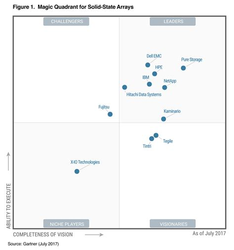 Gartner Magic Quadrant Storage | innovation is our dna 4 straight years in the gartner