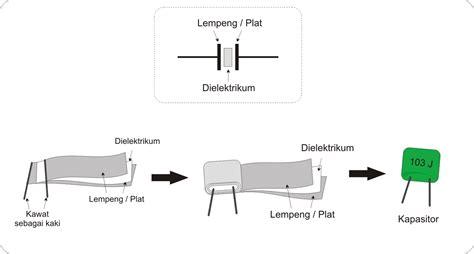 kapasitor variabel adalah pengertian kapasitor dan jenis kapasitor