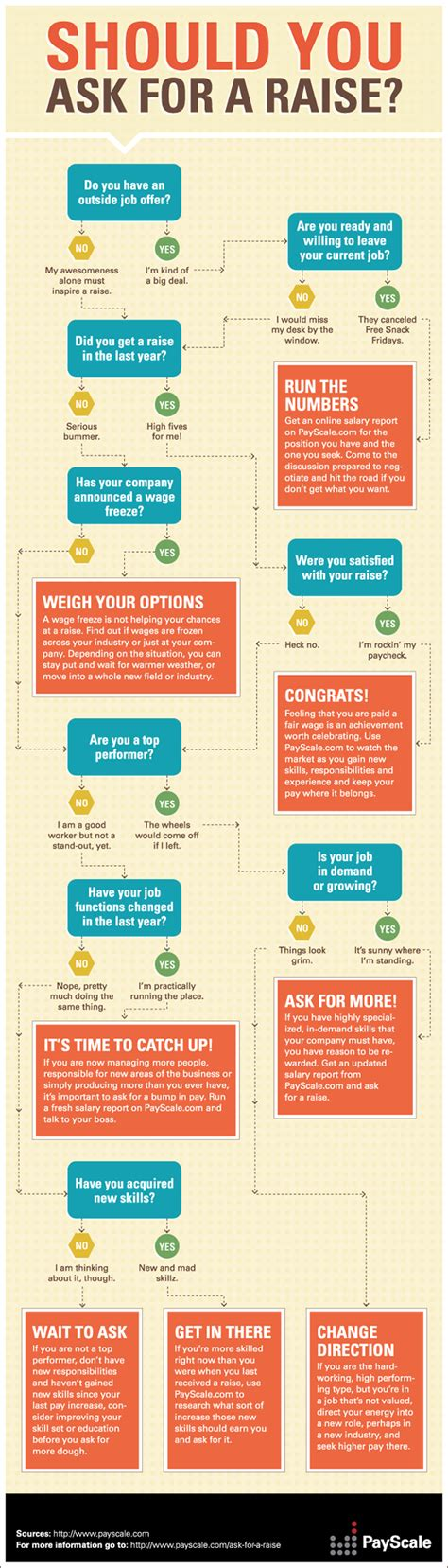 should you ask for a raise infographic payscale