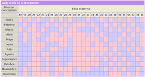 tabla maya de embarazo ser 225 ni 241 a o ni 241 o mis trucos para educar