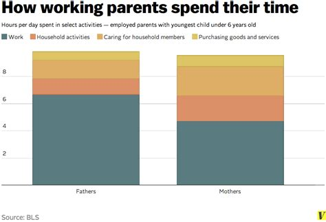 8 Items Its Worth Spending More On by 7 Charts That Show How Americans Spend Their Time Vox