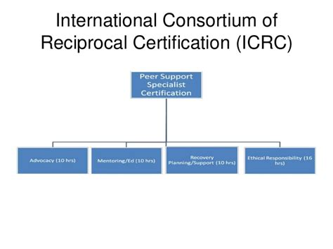 Icrc Detox by Recovery Oriented Systems Of Care And Peer Led Services
