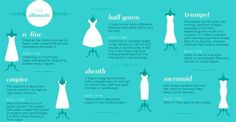 Meaning Of Wardrobe In by Dress Silhouette Wedding Types Names Fashion Infographic