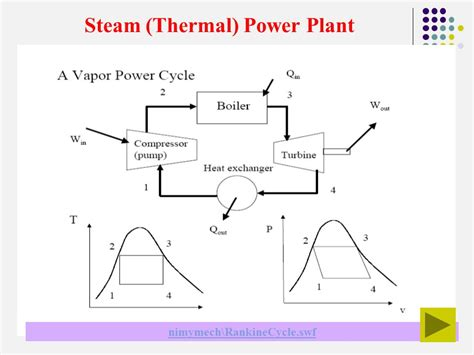 thermal power plant cycle diagram steam vapour power plant rankine cycle power plant ppt