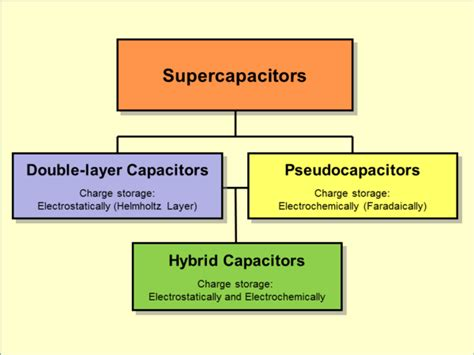 supercapacitors capacity hierarchical classification of supercapacitors and related types supercapacitor