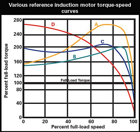 induction motor torque vs speed winding technique improves induction motor performance