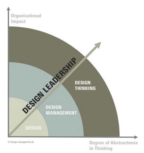 design management design management vs design thinking design sojourn
