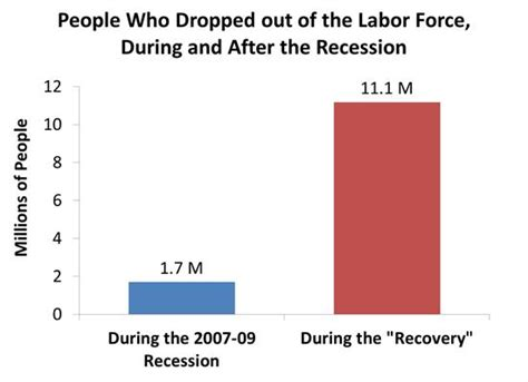 dol bureau of labor statistics reason 11 more dropped out of the workforce