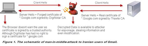 in the middle attack diagram an analysis of recent security breach to diginotar and