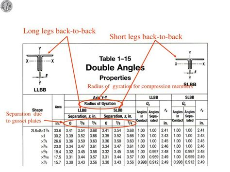 unequal angle section properties ppt steel construction manual powerpoint presentation