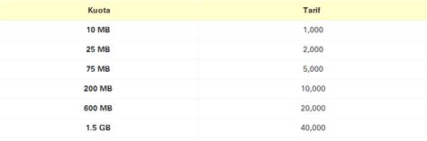 Daftar Wifi Yes daftar harga paket im3 dan mentari terbaru infonewbi
