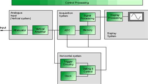 digital storage oscilloscope block diagram digital oscilloscope digital storage scope tutorial