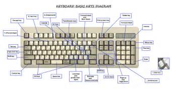 Show Me A Picture Of A Computer Keyboard by Keyboard Symbols And Their Meanings Pokemon Go Search