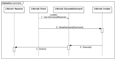 command pattern unit test es6 design patterns
