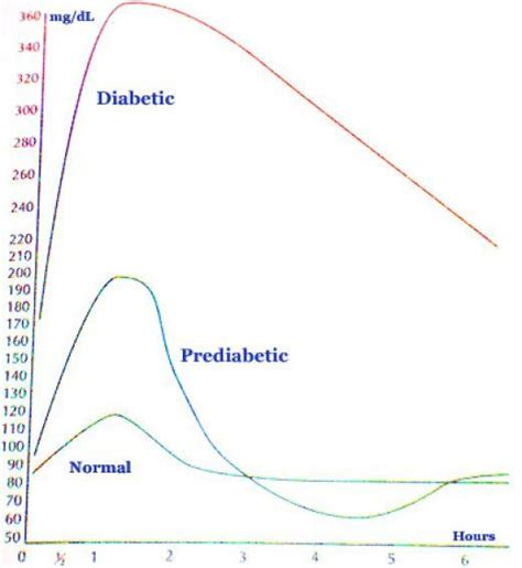 Urine Glucose Accu Answer what causes high blood sugar in non diabetics answers on
