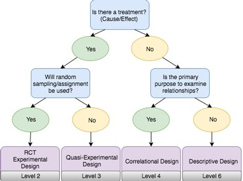 evidence flowchart types of research flowchart pictures to pin on