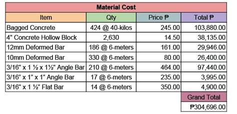 building material cost concrete fence contract plans and cost adobohamburger com