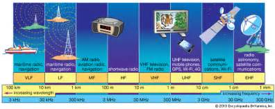 Radio Frequency Images Radio Frequency Spectrum Communications Britannica Com