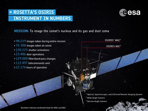 The Osiris Numbers living with a comet an osiris team perspective rosetta