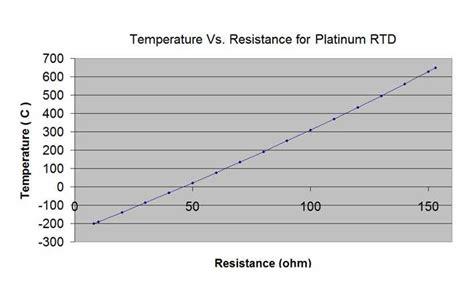 pt1000 temperature sensor resistance table rtd pt100 resistance table pdf brokeasshome com