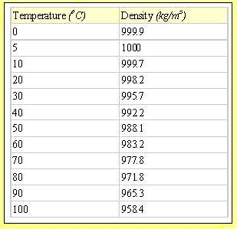the density of water at room temperature density at room temperature 28 images if water is