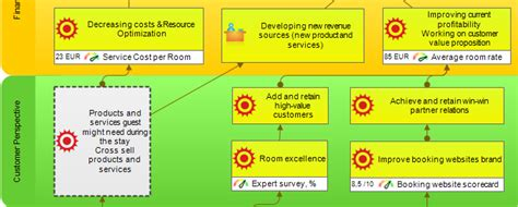 Online House Plan Designer balanced scorecard example for hotel top management bsc