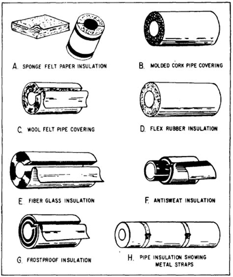 Types Of Plumbing Pipes Materials by Pipe Insulation