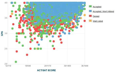 Ucla Mba Average Gpa by Uc Irvine Gpa Sat Scores And Act Scores For Admission