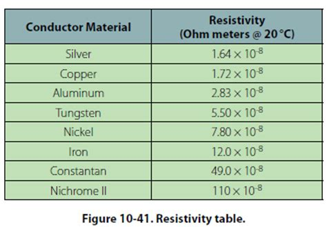 resistor of material the resistance of a material is determined by fourproperties material length area and