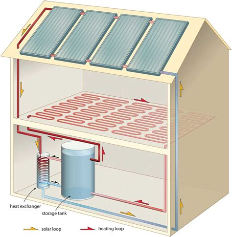 Water Heater Solar Panel solar radiant floor heating home design ideas and pictures
