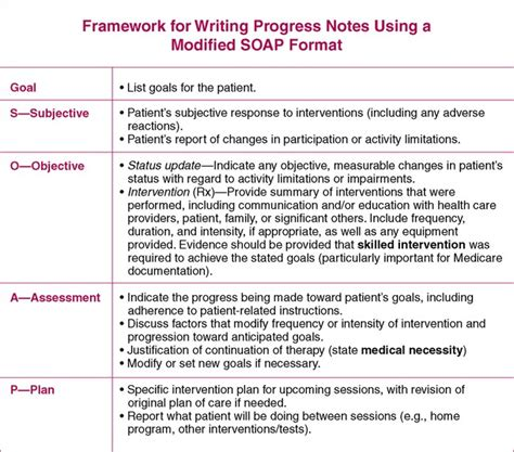 Treatment Notes And Progress Notes Using A Modified Soap Format Musculoskeletal Key Soap Progress Notes Template