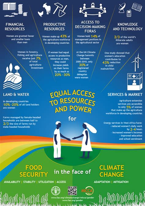agriculture climate change and food security in the 21st century our daily bread books equal access to resources and power for food security in