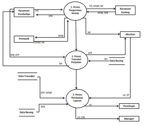 cara membuat dfd sistem informasi penjualan hanya ada sari contoh analisis sistem yang berjalan