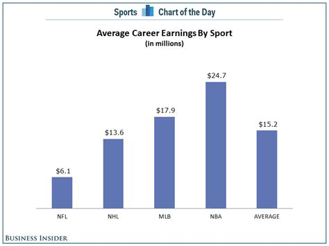 How Much More Do With Mba Earn by Chart The Average Nba Player Will Make Lot More In His