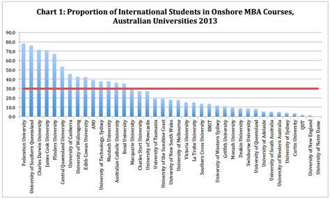 Total Number Of Mba Graduates In India by International Students Account For 30 Of Onshore Mbas