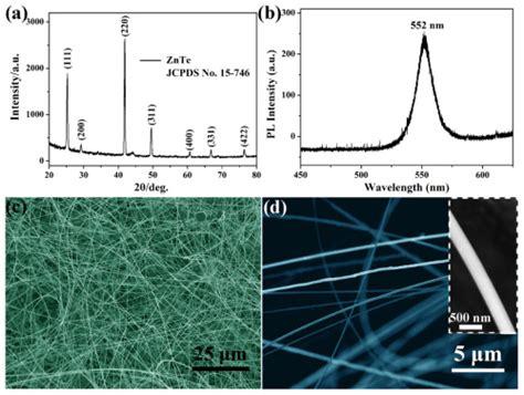 xrd pattern quality osa fabrication of high quality znte nanowires toward
